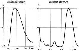 Phosphor spectrum